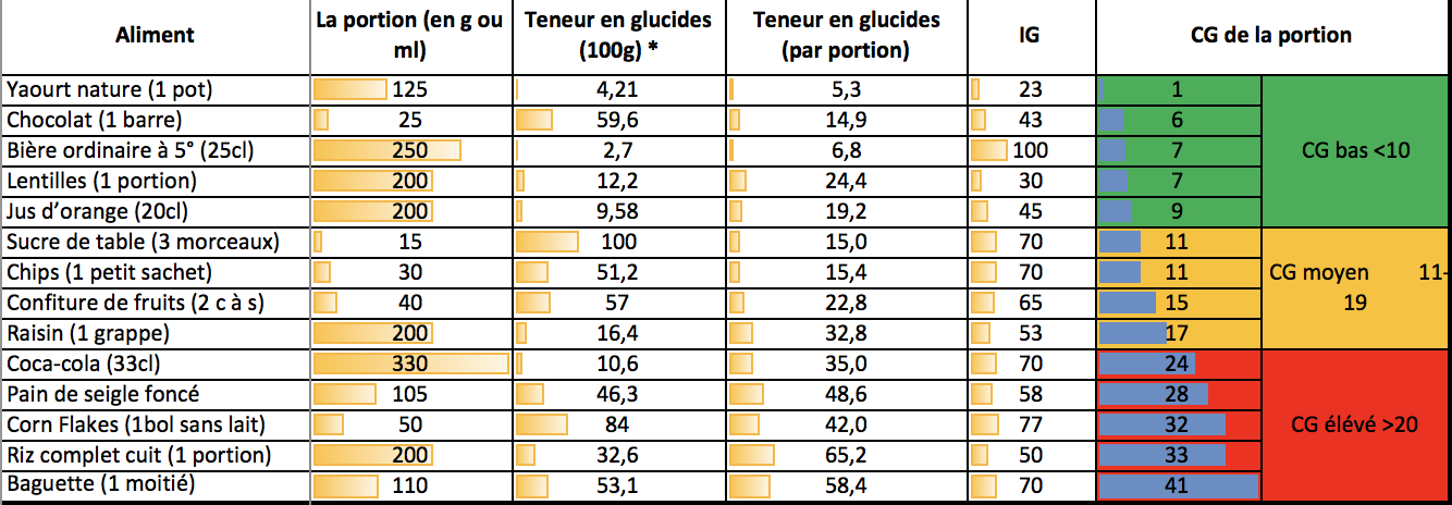 Tableau De Charge Glycerique De Quelques Aliments Charles Brumauld